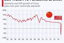 Photo of China kini sah kuasa ekonomi nombor 1 dunia